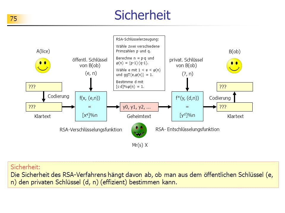 Sicherheit (e, n) f(x, (e,n)) = [xe]%n. ( , n) A(lice) Klartext. f*(y, (d,n)) [yd]%n. y0, y1, y2, ...